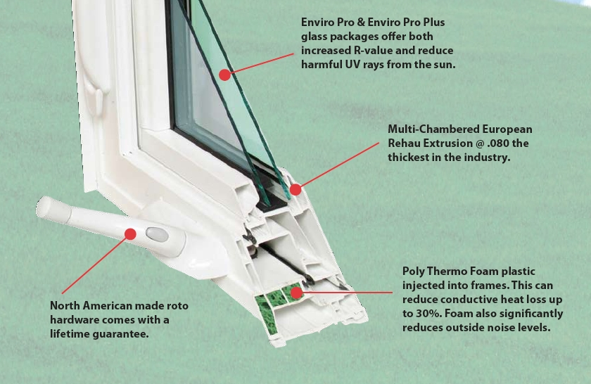 Enviro Pro and Enviro Pro Plus glass packages o.er both increased R-value and reduce harmful UV rays from the sun.